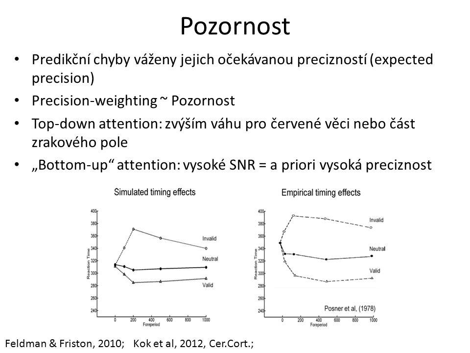 """Pozornost Predikční chyby váženy jejich očekávanou precizností (expected precision) Precision-weighting ~ Pozornost Top-down attention: zvýším váhu pro červené věci nebo část zrakového pole """"Bottom-up attention: vysoké SNR = a priori vysoká preciznost Feldman & Friston, 2010; Kok et al, 2012, Cer.Cort.;"""