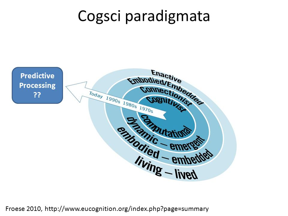 Cogsci paradigmata Froese 2010, http://www.eucognition.org/index.php page=summary Predictive Processing
