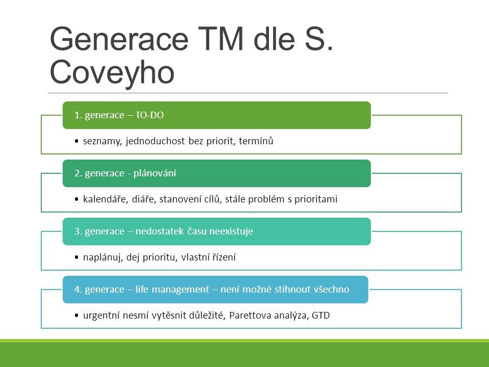 Generace TM dle S. Coveyho seznamy, jednoduchost bez priorit, termínů 1.