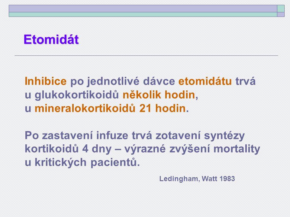 Inhibice po jednotlivé dávce etomidátu trvá u glukokortikoidů několik hodin, u mineralokortikoidů 21 hodin.