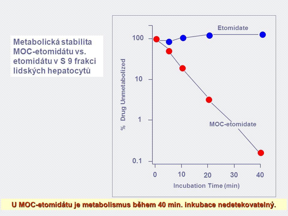 % Drug Unmetabolized MOC-etomidate Etomidate Incubation Time (min) 100 10 1 0.1 0 10 20 3040 U MOC-etomidátu je metabolismus během 40 min.
