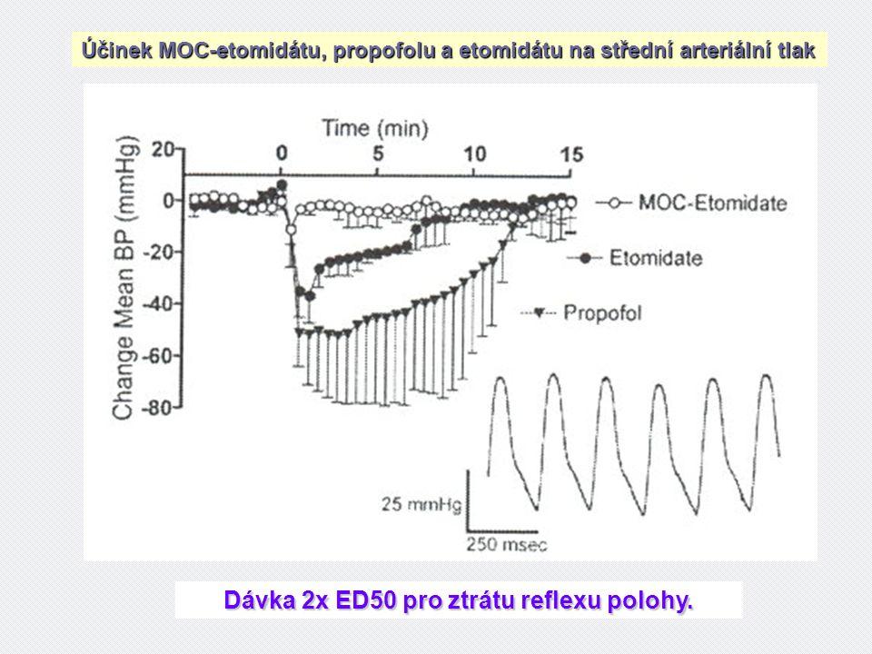 Účinek MOC-etomidátu, propofolu a etomidátu na střední arteriální tlak Dávka 2x ED50 pro ztrátu reflexu polohy.