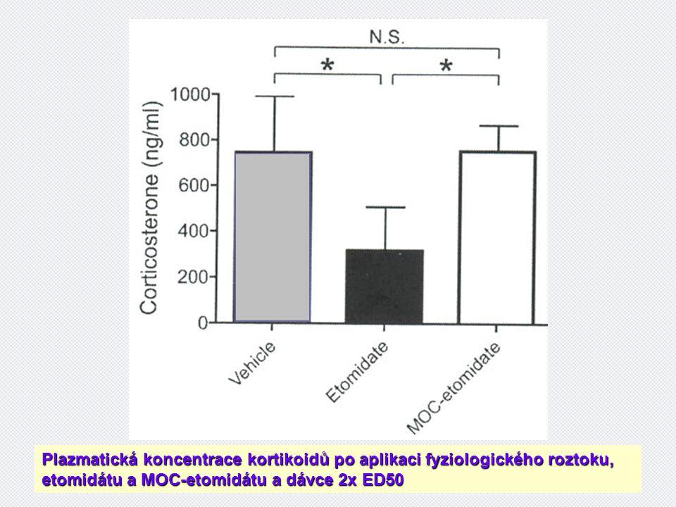 Plazmatická koncentrace kortikoidů po aplikaci fyziologického roztoku, etomidátu a MOC-etomidátu a dávce 2x ED50