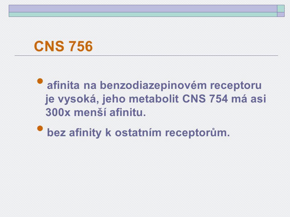 afinita na benzodiazepinovém receptoru je vysoká, jeho metabolit CNS 754 má asi 300x menší afinitu.