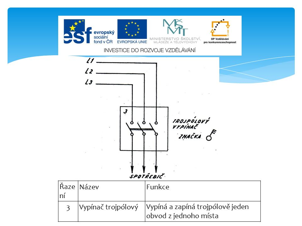 Řaze ní NázevFunkce 3Vypínač trojpólovýVypíná a zapíná trojpólově jeden obvod z jednoho místa