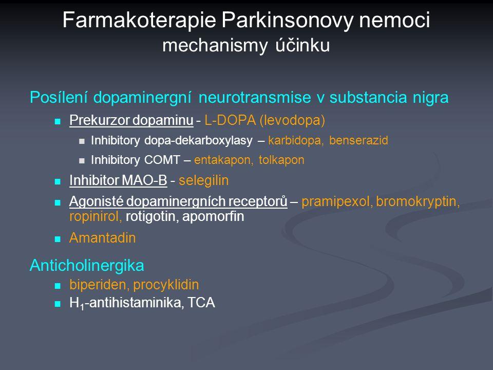 Farmakoterapie Parkinsonovy nemoci mechanismy účinku Posílení dopaminergní neurotransmise v substancia nigra Prekurzor dopaminu - L-DOPA (levodopa) Inhibitory dopa-dekarboxylasy – karbidopa, benserazid Inhibitory COMT – entakapon, tolkapon Inhibitor MAO-B - selegilin Agonisté dopaminergních receptorů – pramipexol, bromokryptin, ropinirol, rotigotin, apomorfin Amantadin Anticholinergika biperiden, procyklidin H 1 -antihistaminika, TCA