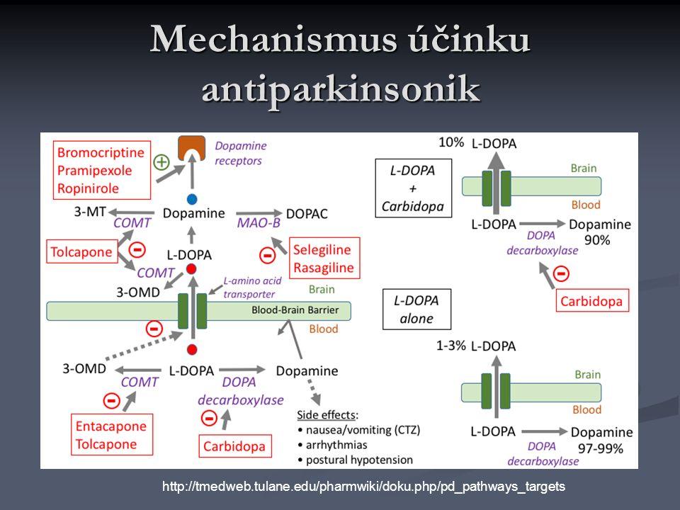 Mechanismus účinku antiparkinsonik http://tmedweb.tulane.edu/pharmwiki/doku.php/pd_pathways_targets