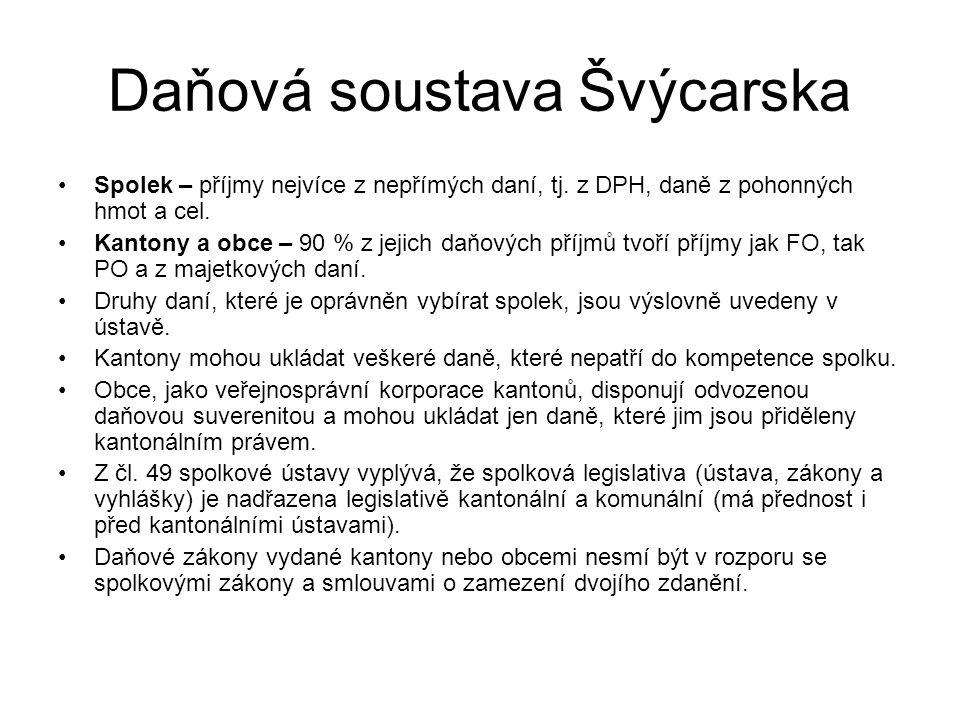 Spolkové daně Selektivní daně ze spotřeby daň z lihovin - výrobky obsahující alkohol, které neslouží ke konzumaci, nepodléhají od 01.02.1997 žádnému finančnímu zatížení.