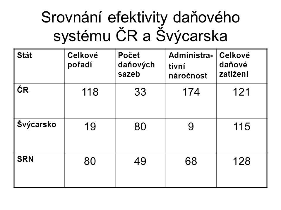 Srovnání efektivity daňového systému ČR a Švýcarska StátCelkové pořadí Počet daňových sazeb Administra- tivní náročnost Celkové daňové zatížení ČR 118