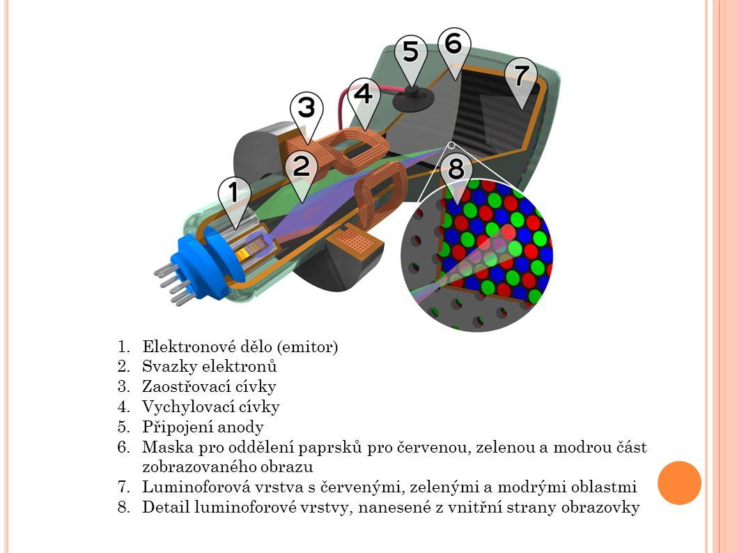 1.Elektronové dělo (emitor) 2.Svazky elektronů 3.Zaostřovací cívky 4.Vychylovací cívky 5.Připojení anody 6.Maska pro oddělení paprsků pro červenou, zelenou a modrou část zobrazovaného obrazu 7.Luminoforová vrstva s červenými, zelenými a modrými oblastmi 8.Detail luminoforové vrstvy, nanesené z vnitřní strany obrazovky