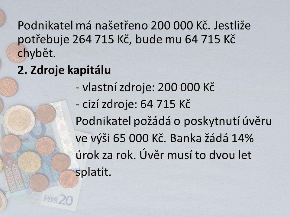 Podnikatel má našetřeno 200 000 Kč. Jestliže potřebuje 264 715 Kč, bude mu 64 715 Kč chybět.