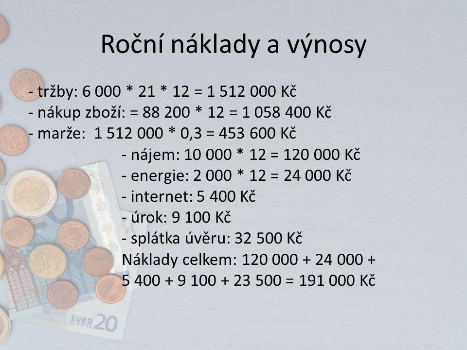 Roční náklady a výnosy - tržby: 6 000 * 21 * 12 = 1 512 000 Kč - nákup zboží: = 88 200 * 12 = 1 058 400 Kč - marže: 1 512 000 * 0,3 = 453 600 Kč - nájem: 10 000 * 12 = 120 000 Kč - energie: 2 000 * 12 = 24 000 Kč - internet: 5 400 Kč - úrok: 9 100 Kč - splátka úvěru: 32 500 Kč Náklady celkem: 120 000 + 24 000 + 5 400 + 9 100 + 23 500 = 191 000 Kč