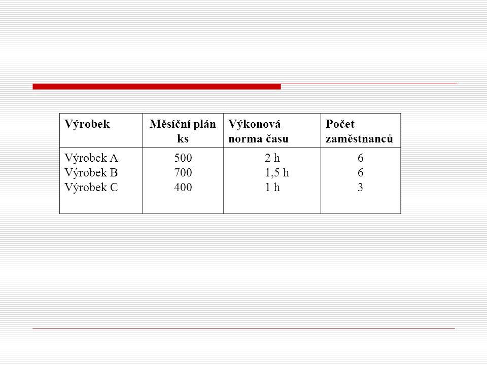 VýrobekMěsíční plán ks Výkonová norma času Počet zaměstnanců Výrobek A Výrobek B Výrobek C 500 700 400 2 h 1,5 h 1 h 663663