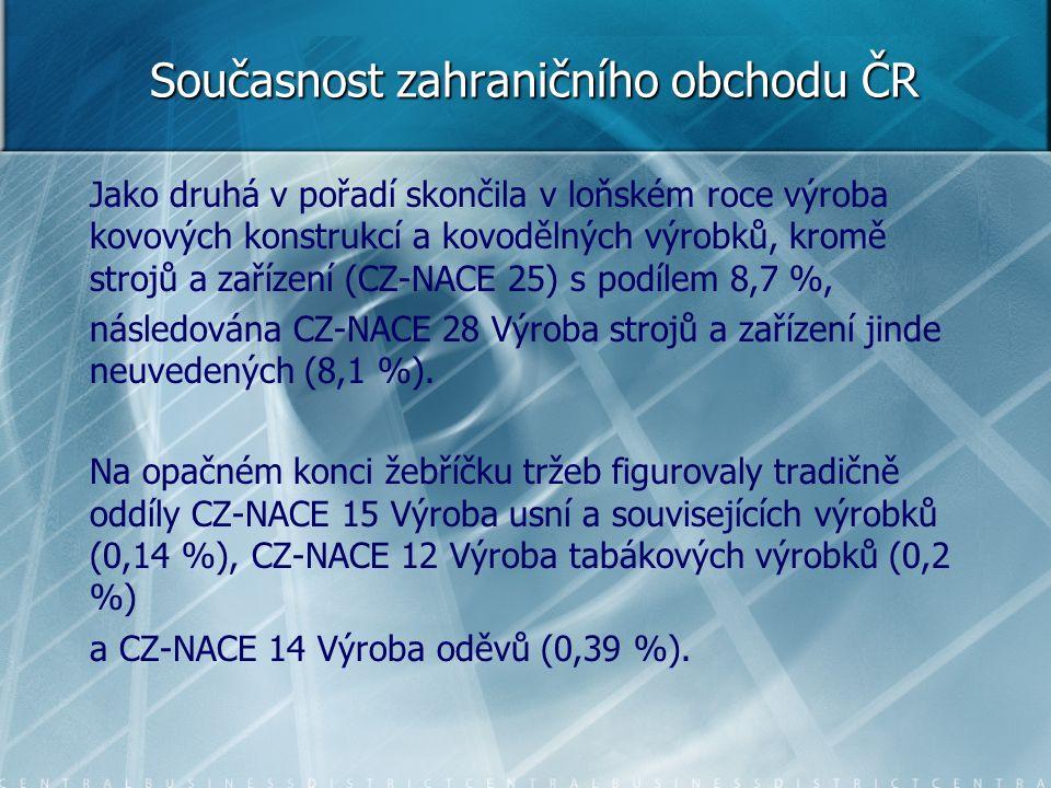 Současnost zahraničního obchodu ČR Jako druhá v pořadí skončila v loňském roce výroba kovových konstrukcí a kovodělných výrobků, kromě strojů a zařízení (CZ-NACE 25) s podílem 8,7 %, následována CZ-NACE 28 Výroba strojů a zařízení jinde neuvedených (8,1 %).