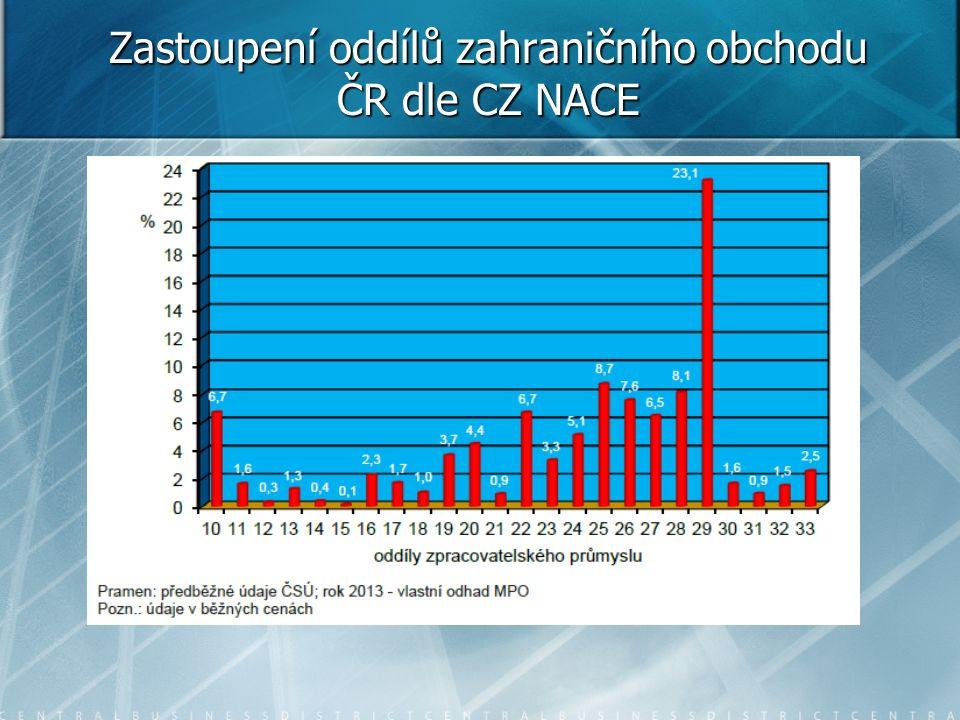 Zastoupení oddílů zahraničního obchodu ČR dle CZ NACE