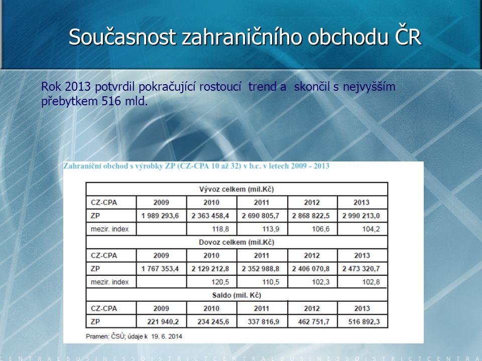 Rok 2013 potvrdil pokračující rostoucí trend a skončil s nejvyšším přebytkem 516 mld.