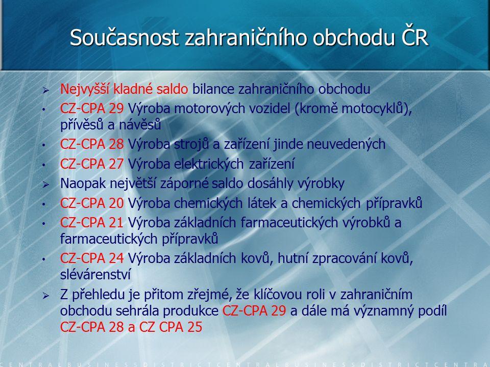 Současnost zahraničního obchodu ČR   Nejvyšší kladné saldo bilance zahraničního obchodu CZ-CPA 29 Výroba motorových vozidel (kromě motocyklů), přívěsů a návěsů CZ-CPA 28 Výroba strojů a zařízení jinde neuvedených CZ-CPA 27 Výroba elektrických zařízení   Naopak největší záporné saldo dosáhly výrobky CZ-CPA 20 Výroba chemických látek a chemických přípravků CZ-CPA 21 Výroba základních farmaceutických výrobků a farmaceutických přípravků CZ-CPA 24 Výroba základních kovů, hutní zpracování kovů, slévárenství   Z přehledu je přitom zřejmé, že klíčovou roli v zahraničním obchodu sehrála produkce CZ-CPA 29 a dále má významný podíl CZ-CPA 28 a CZ CPA 25