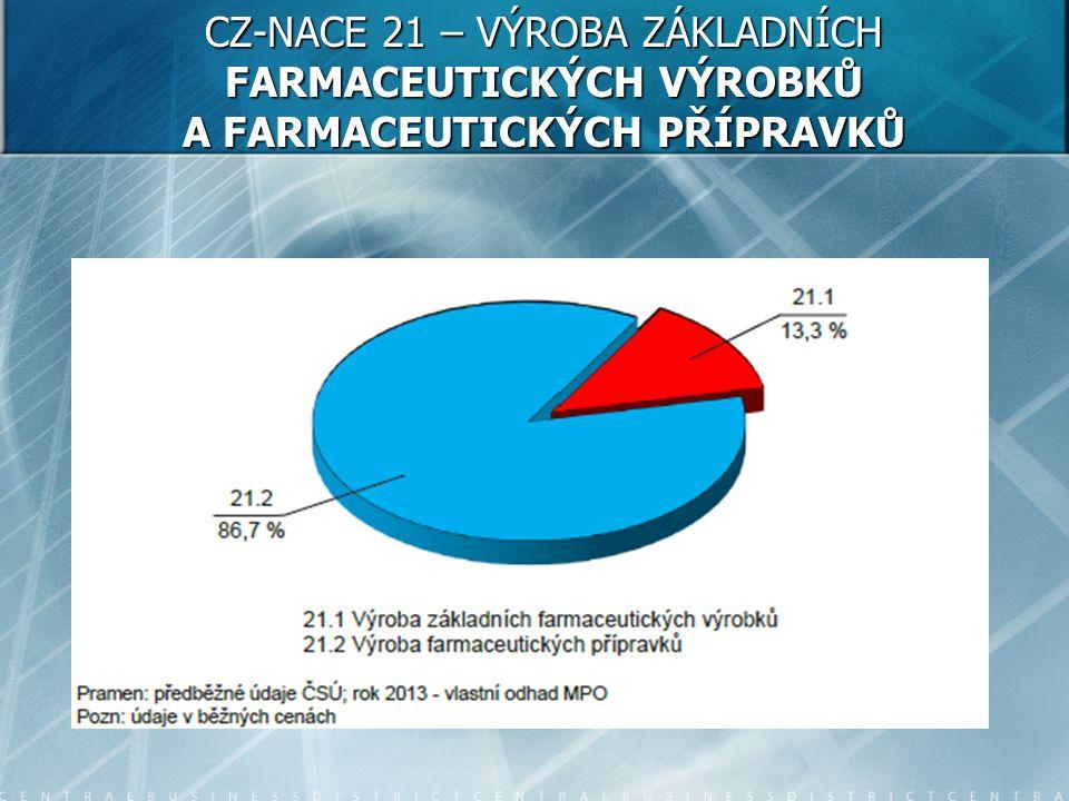 CZ-NACE 21 – VÝROBA ZÁKLADNÍCH FARMACEUTICKÝCH VÝROBKŮ A FARMACEUTICKÝCH PŘÍPRAVKŮ