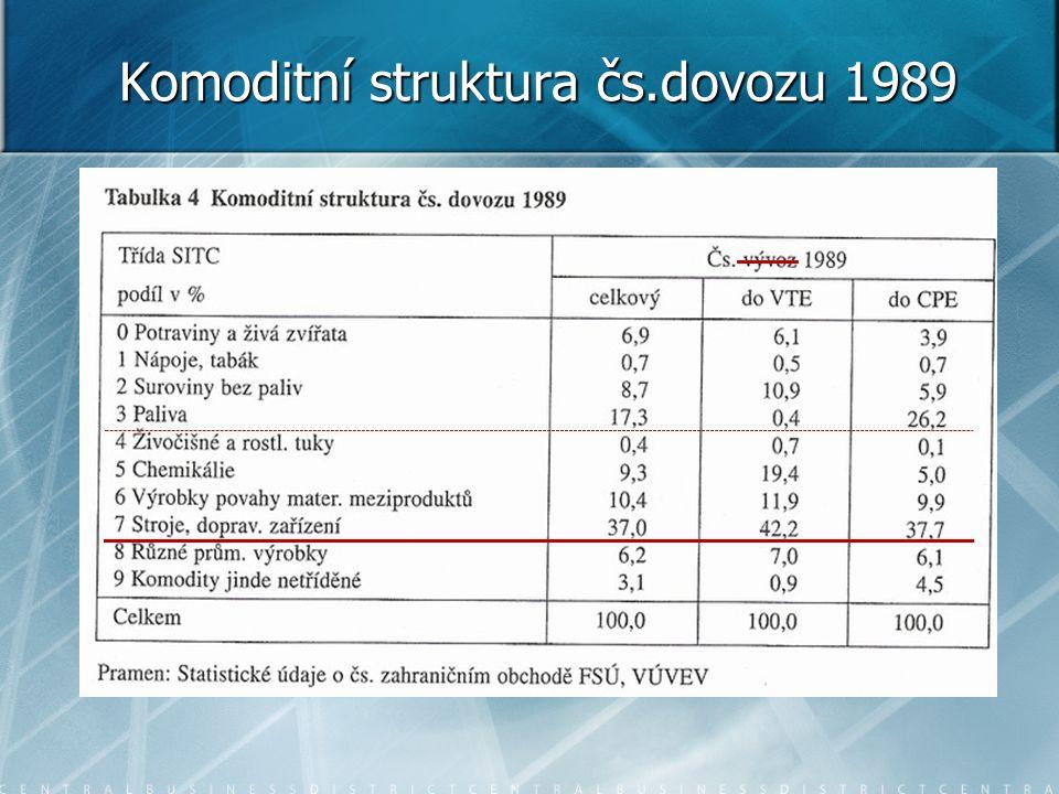 Komoditní struktura čs.vývozu 1989