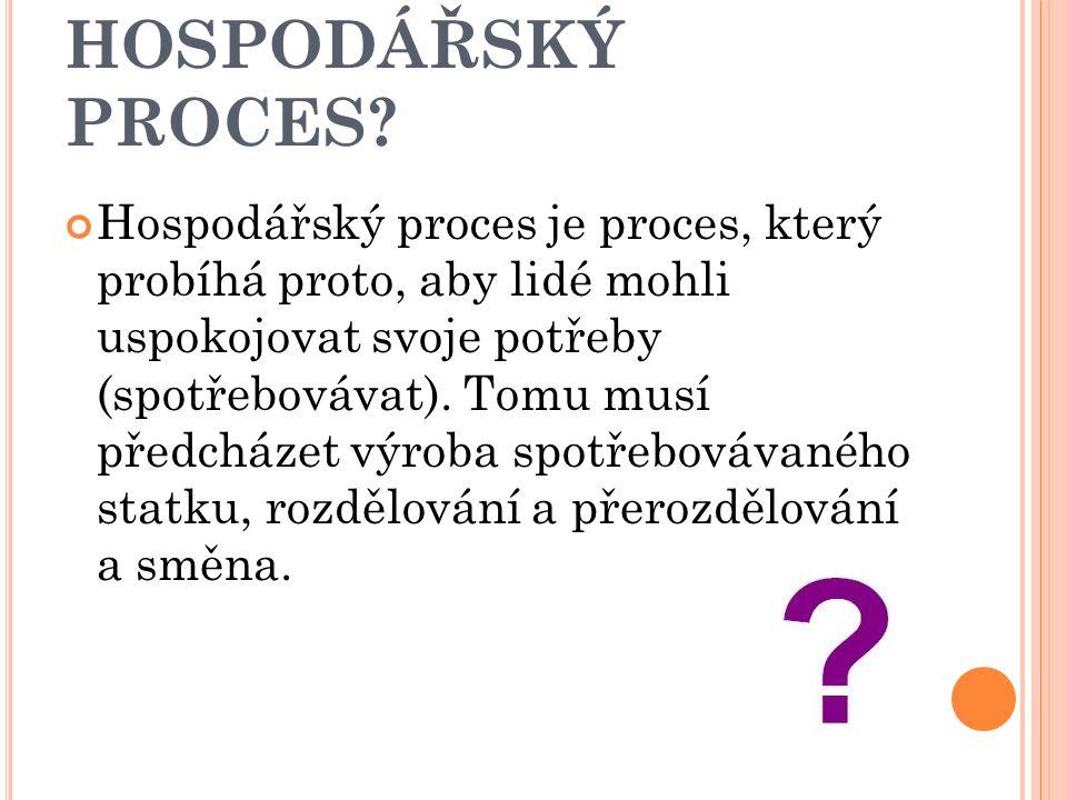 4 FÁZE HOSPODÁŘSKÉHO PROCESU 1. výroba 2. rozdělování a přerozdělování 3. směna 4. spotřeba