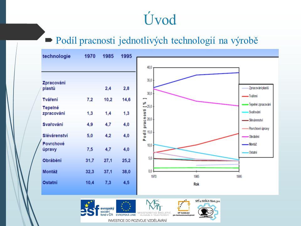 Úvod  Podíl pracnosti jednotlivých technologií na výrobě