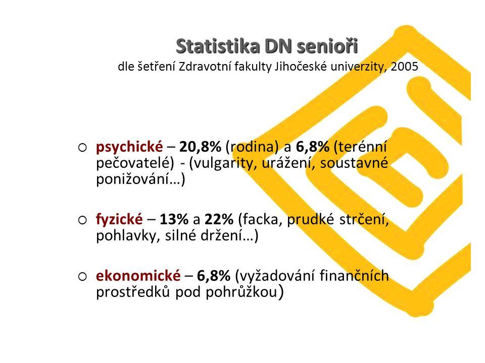 Statistika DN senioři Statistika DN senioři dle šetření Zdravotní fakulty Jihočeské univerzity, 2005  psychické – 20,8% (rodina) a 6,8% (terénní pečovatelé) - (vulgarity, urážení, soustavné ponižování…)  fyzické – 13% a 22% (facka, prudké strčení, pohlavky, silné držení…)  ekonomické – 6,8% (vyžadování finančních prostředků pod pohrůžkou )
