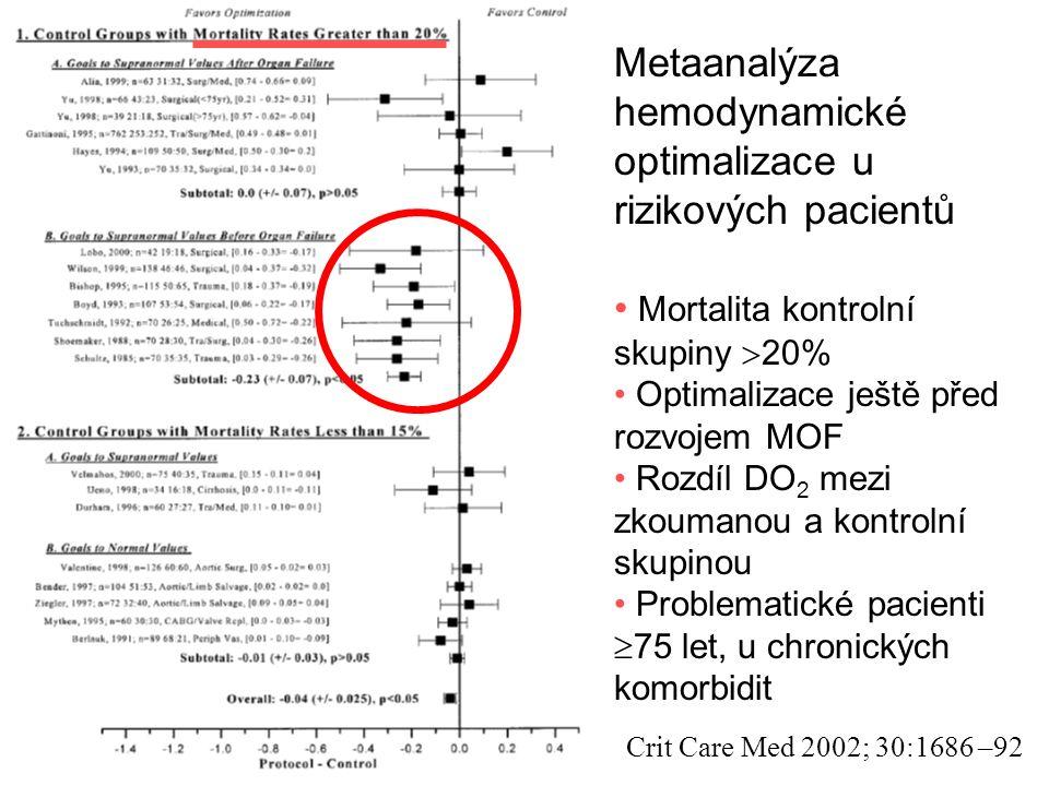Metaanalýza hemodynamické optimalizace u rizikových pacientů Mortalita kontrolní skupiny  20% Optimalizace ještě před rozvojem MOF Rozdíl DO 2 mezi zkoumanou a kontrolní skupinou Problematické pacienti  75 let, u chronických komorbidit Crit Care Med 2002; 30:1686 –92