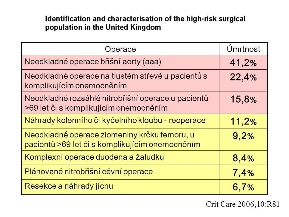Crit Care 2006,10:R81 OperaceÚmrtnost Neodkladné operace břišní aorty (aaa) 41,2 % Neodkladné operace na tlustém střevě u pacientů s komplikujícím onemocněním 22,4 % Neodkladné rozsáhlé nitrobřišní operace u pacientů >69 let či s komplikujícím onemocněním 15,8 % Náhrady kolenního či kyčelního kloubu - reoperace 11,2 % Neodkladné operace zlomeniny krčku femoru, u pacientů >69 let či s komplikujícím onemocněním 9,2 % Komplexní operace duodena a žaludku 8,4 % Plánované nitrobřišní cévní operace 7,4 % Resekce a náhrady jícnu 6,7 %