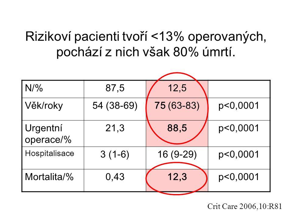 Rizikoví pacienti tvoří <13% operovaných, pochází z nich však 80% úmrtí.