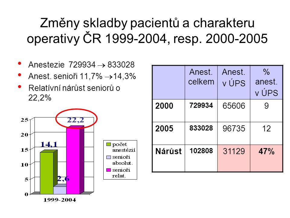 Změny skladby pacientů a charakteru operativy ČR 1999-2004, resp.