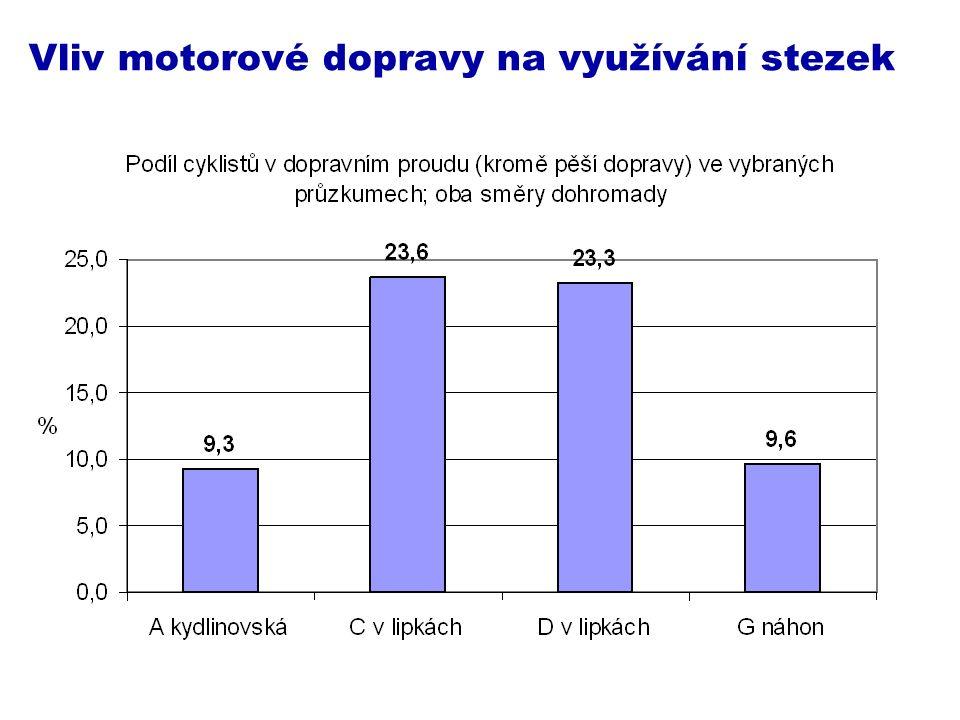 Vliv motorové dopravy na využívání stezek