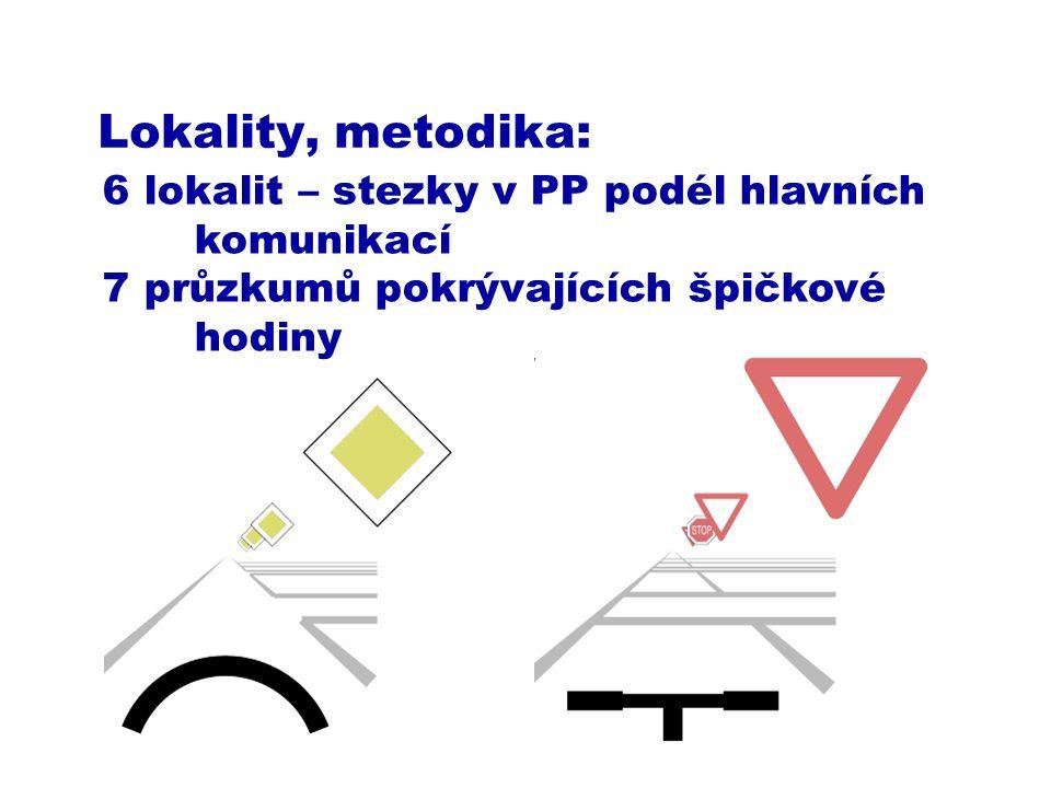 Lokality, metodika: 6 lokalit – stezky v PP podél hlavních komunikací 7 průzkumů pokrývajících špičkové hodiny