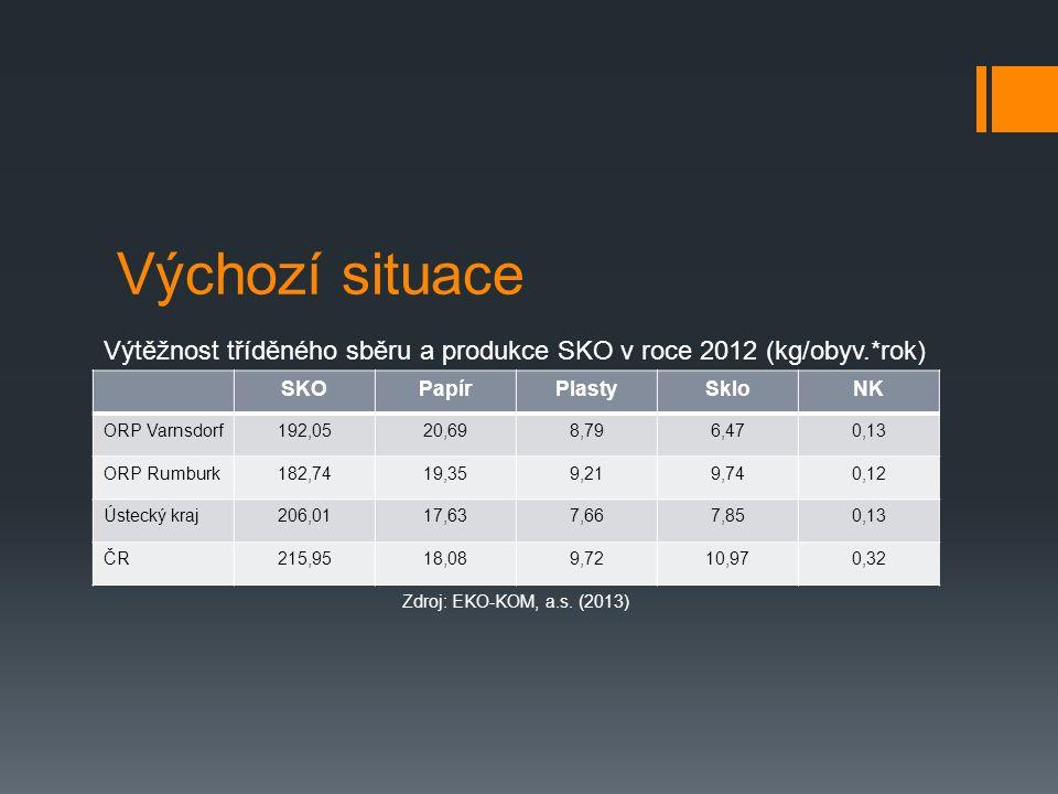 Výchozí situace SKOPapírPlastySkloNK ORP Varnsdorf192,0520,698,796,470,13 ORP Rumburk182,7419,359,219,740,12 Ústecký kraj206,0117,637,667,850,13 ČR215,9518,089,7210,970,32 Výtěžnost tříděného sběru a produkce SKO v roce 2012 (kg/obyv.*rok) Zdroj: EKO-KOM, a.s.