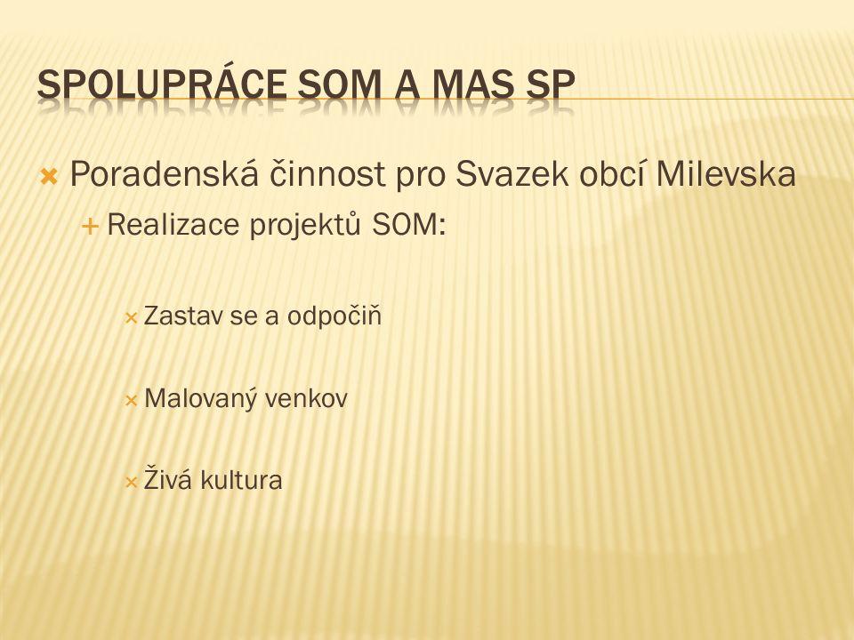  Poradenská činnost pro Svazek obcí Milevska  Realizace projektů SOM:  Zastav se a odpočiň  Malovaný venkov  Živá kultura