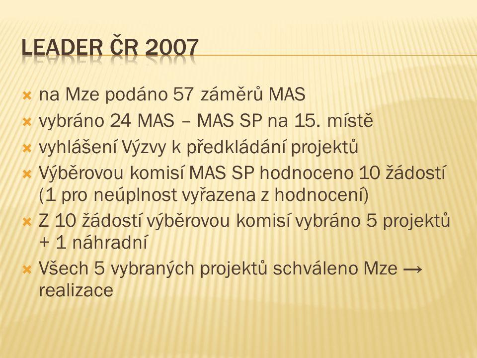  na Mze podáno 57 záměrů MAS  vybráno 24 MAS – MAS SP na 15. místě  vyhlášení Výzvy k předkládání projektů  Výběrovou komisí MAS SP hodnoceno 10 ž