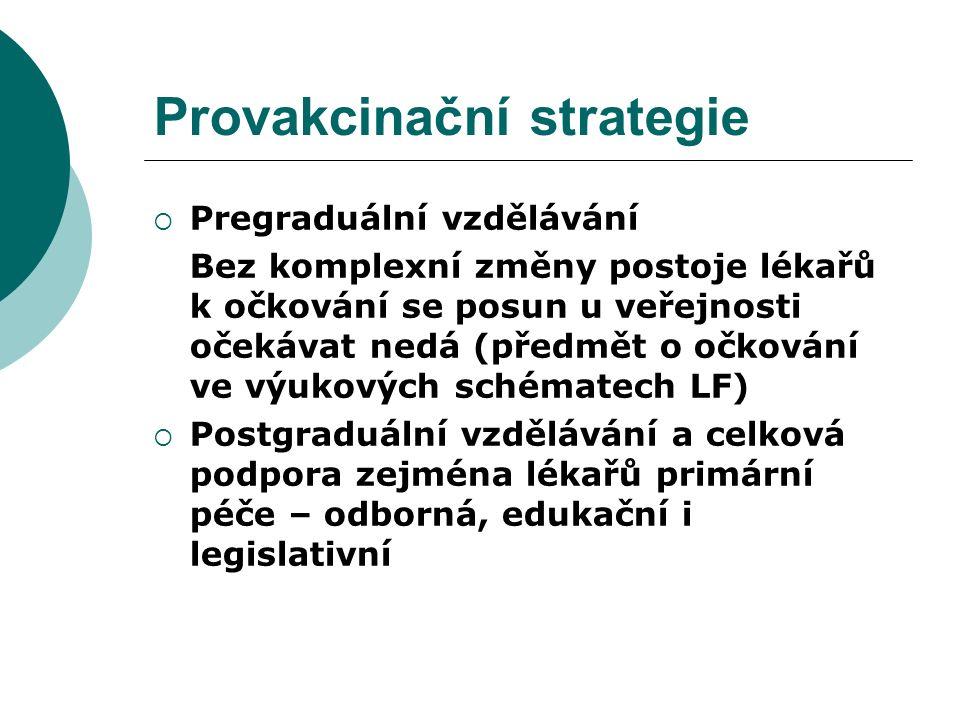 Provakcinační strategie  Pregraduální vzdělávání Bez komplexní změny postoje lékařů k očkování se posun u veřejnosti očekávat nedá (předmět o očkování ve výukových schématech LF)  Postgraduální vzdělávání a celková podpora zejména lékařů primární péče – odborná, edukační i legislativní