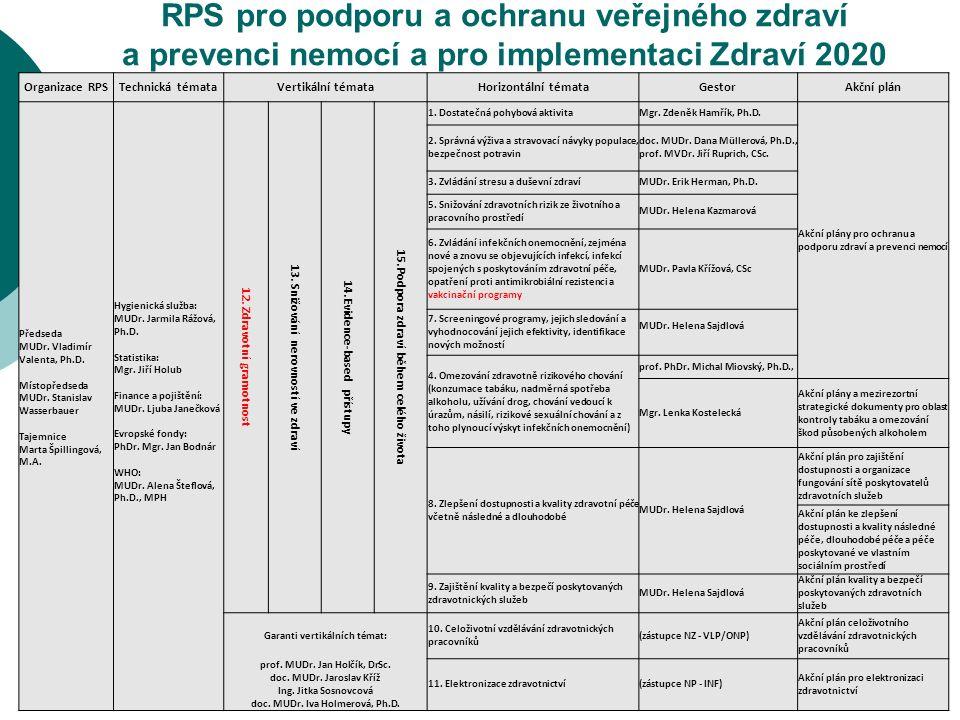 RPS pro podporu a ochranu veřejného zdraví a prevenci nemocí a pro implementaci Zdraví 2020 Organizace RPSTechnická témataVertikální témataHorizontální témataGestorAkční plán Předseda MUDr.