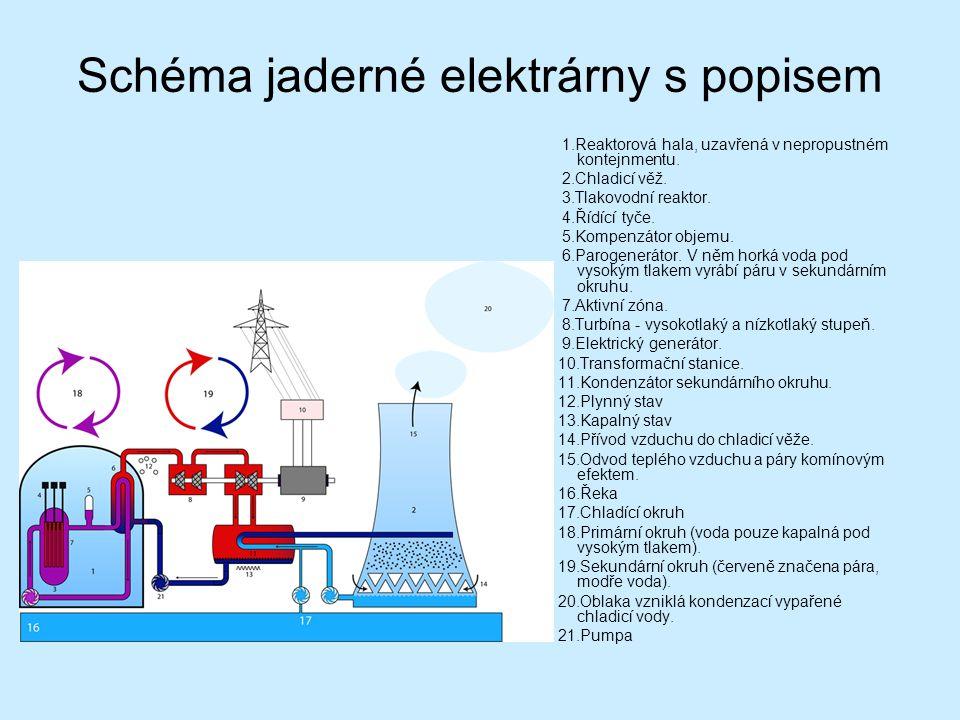 Schéma jaderné elektrárny s popisem 1.Reaktorová hala, uzavřená v nepropustném kontejnmentu.