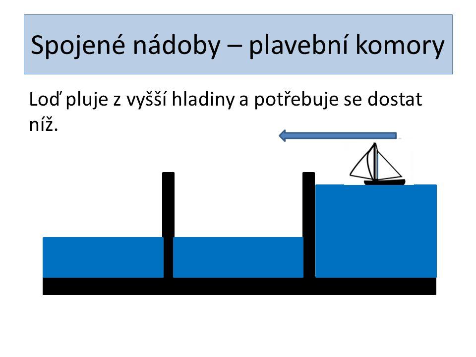 Spojené nádoby – plavební komory Loď pluje z vyšší hladiny a potřebuje se dostat níž.