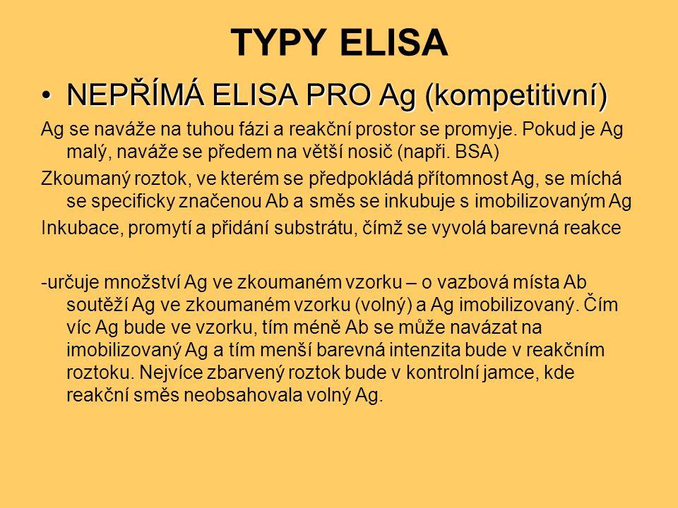 TYPY ELISA NEPŘÍMÁ ELISA PRO Ag (kompetitivní)NEPŘÍMÁ ELISA PRO Ag (kompetitivní) Ag se naváže na tuhou fázi a reakční prostor se promyje.
