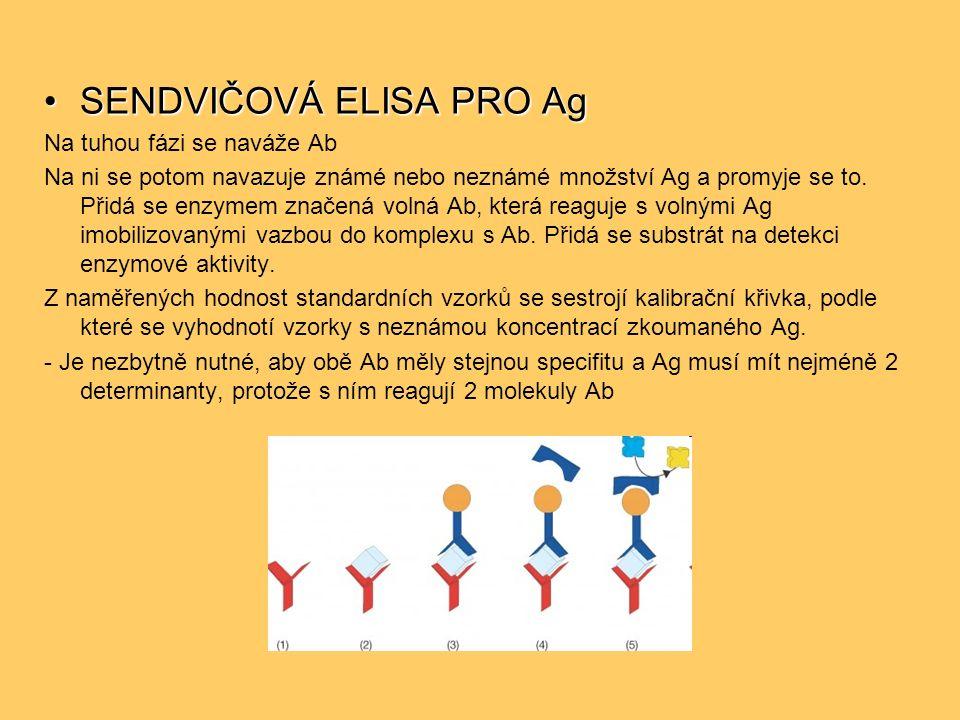 SENDVIČOVÁ ELISA PRO AgSENDVIČOVÁ ELISA PRO Ag Na tuhou fázi se naváže Ab Na ni se potom navazuje známé nebo neznámé množství Ag a promyje se to.