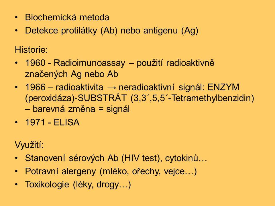 Biochemická metoda Detekce protilátky (Ab) nebo antigenu (Ag) Historie: 1960 - Radioimunoassay – použití radioaktivně značených Ag nebo Ab 1966 – radioaktivita → neradioaktivní signál: ENZYM (peroxidáza)-SUBSTRÁT (3,3´,5,5´-Tetramethylbenzidin) – barevná změna = signál 1971 - ELISA Využití: Stanovení sérových Ab (HIV test), cytokinů… Potravní alergeny (mléko, ořechy, vejce…) Toxikologie (léky, drogy…)
