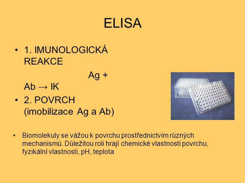 ELISA 1. IMUNOLOGICKÁ REAKCE Ag + Ab → IK 2.
