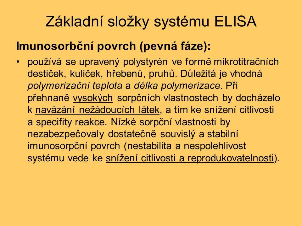 Základní složky systému ELISA Imunosorbční povrch (pevná fáze): používá se upravený polystyrén ve formě mikrotitračních destiček, kuliček, hřebenů, pruhů.