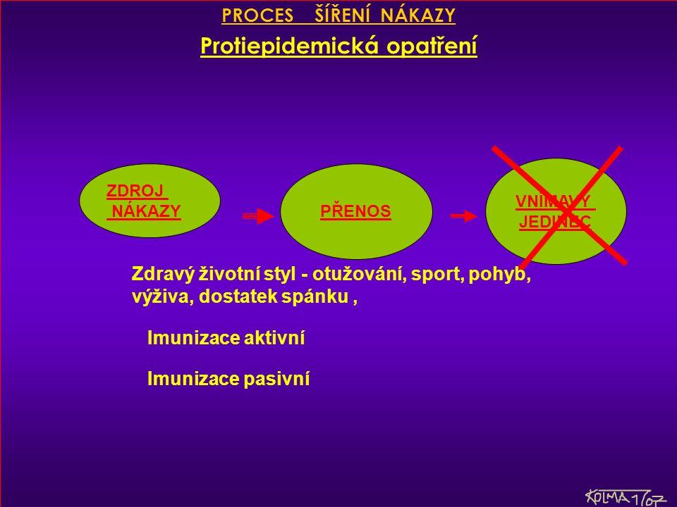 PROCES ŠÍŘENÍ NÁKAZY Protiepidemická opatření ZDROJ NÁKAZY PŘENOS VNÍMAVÝ JEDINEC Zdravý životní styl - otužování, sport, pohyb, výživa, dostatek spánku, Imunizace aktivní Imunizace pasivní