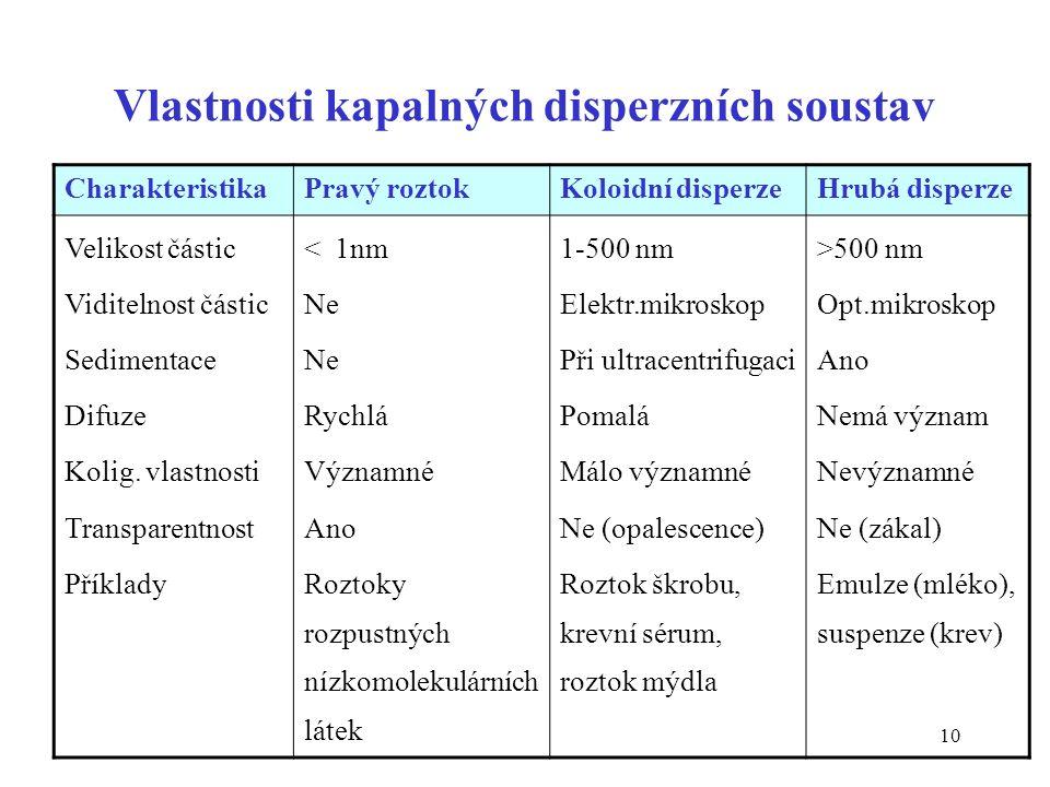 10 Vlastnosti kapalných disperzních soustav CharakteristikaPravý roztokKoloidní disperzeHrubá disperze Velikost částic Viditelnost částic Sedimentace