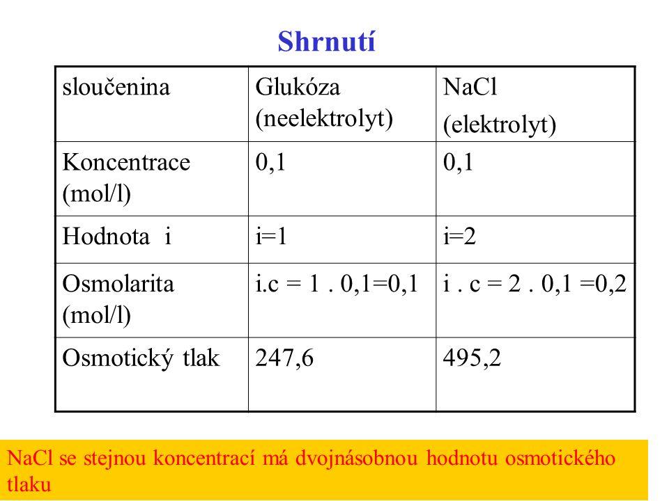 27 Shrnutí sloučeninaGlukóza (neelektrolyt) NaCl (elektrolyt) Koncentrace (mol/l) 0,1 Hodnota ii=1i=2 Osmolarita (mol/l) i.c = 1.