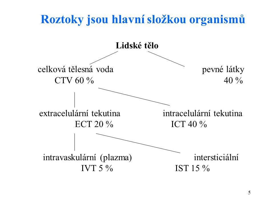 5 celková tělesná vodapevné látky CTV 60 % 40 % extracelulární tekutinaintracelulární tekutina ECT 20 %ICT 40 % intravaskulární (plazma)intersticiální