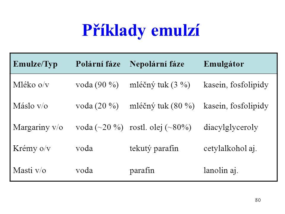 80 Příklady emulzí Emulze/TypPolární fázeNepolární fázeEmulgátor Mléko o/vvoda (90 %)mléčný tuk (3 %)kasein, fosfolipidy Máslo v/ovoda (20 %)mléčný tu
