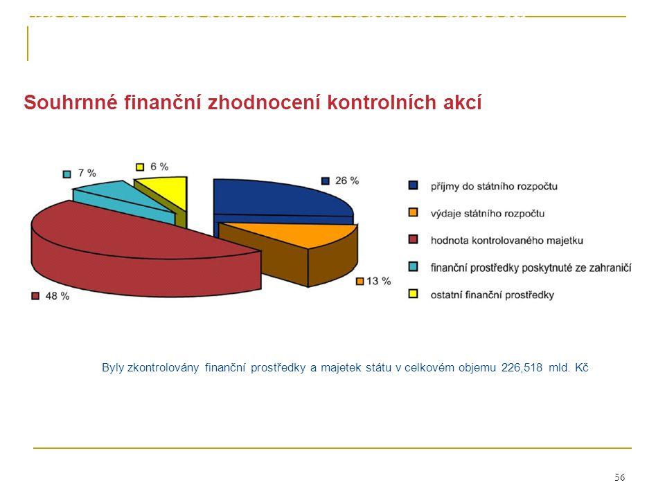 56 Souhrnné finanční zhodnocení kontrolních akcí Byly zkontrolovány finanční prostředky a majetek státu v celkovém objemu 226,518 mld.
